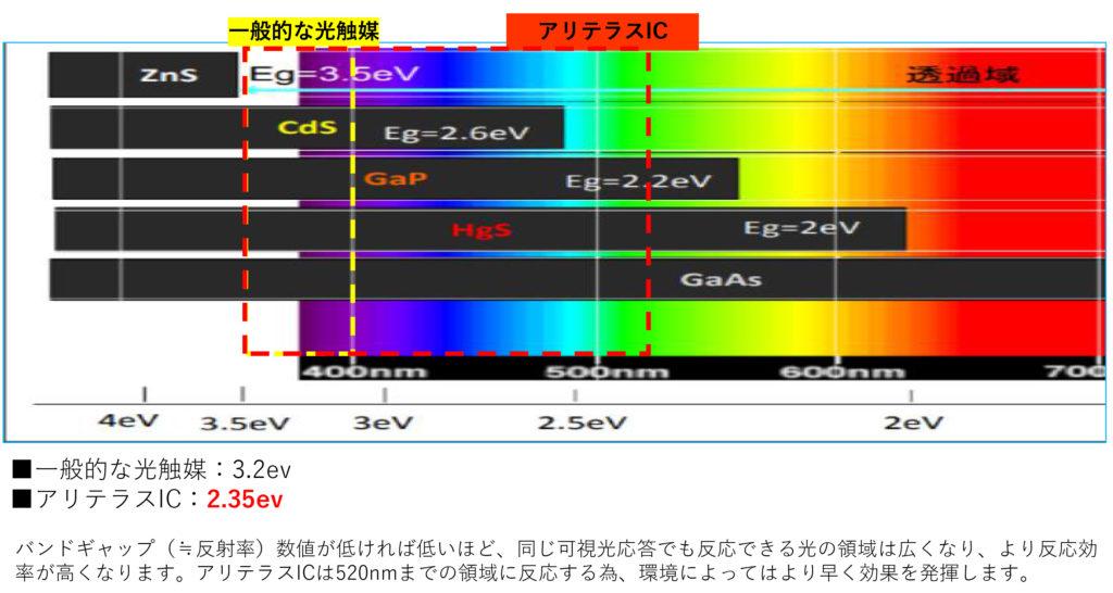 可視光反応域について